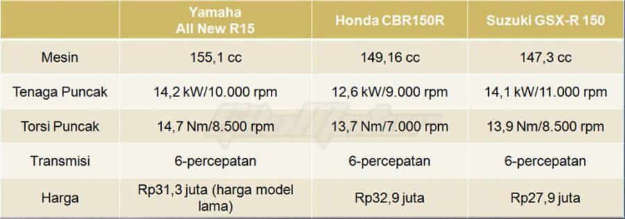 Tabel Komparasi Tenaga Sport Fairing 150 cc