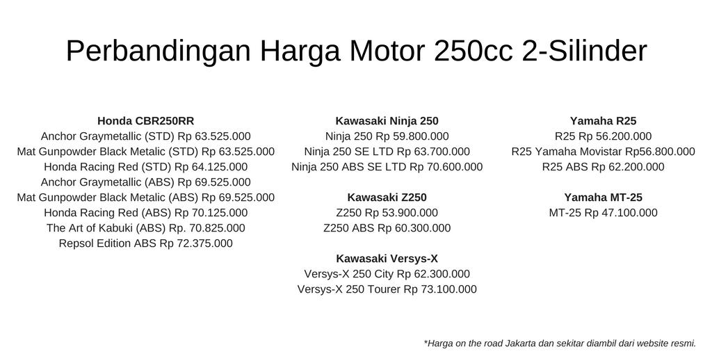 Perbandingan Harga Motor 250cc 2-Silinder