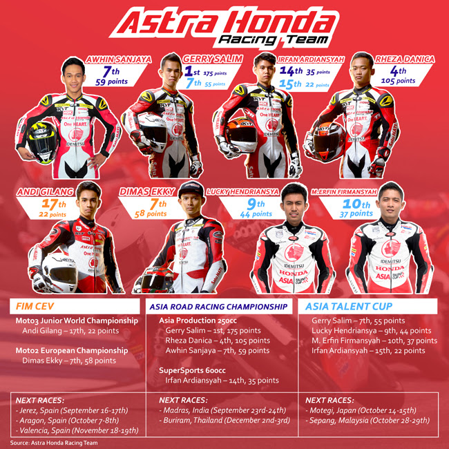 Astra Honda Racing Team Musim Balap 2017 (1)