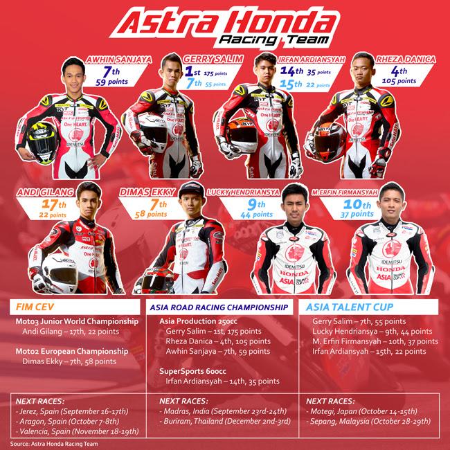 Astra Honda Racing Team Musim Balap 2017 (1)